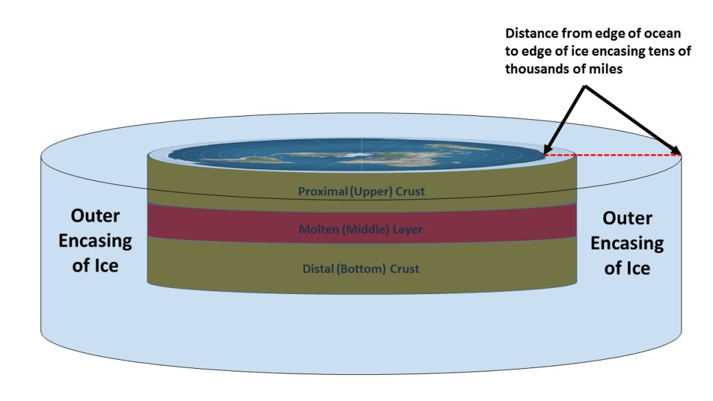 Structure of Flat Earth 4
