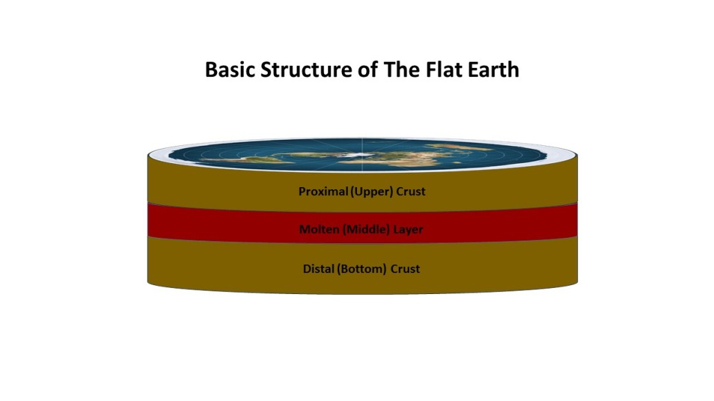 Structure of Flat Earth new