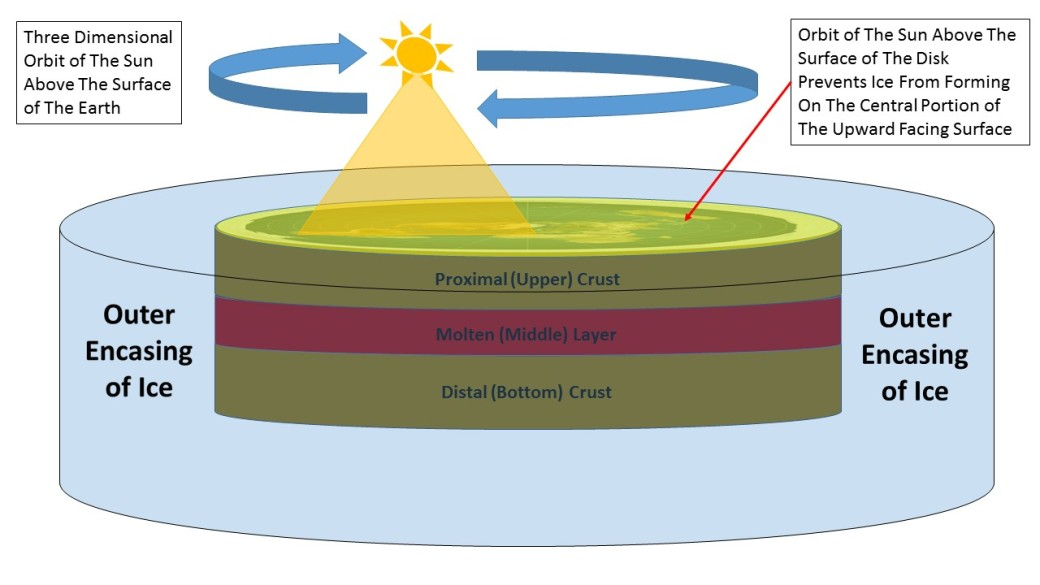 Structure of Flat Earth sun