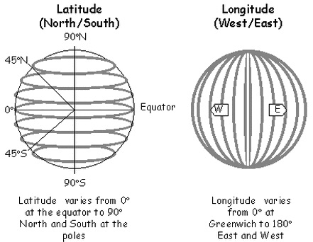flat earth latitude